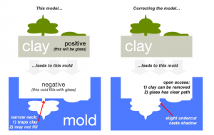 (click to enlarge) Once you've built your model, make sure the glass will have a clear path to all areas (and that you'll be able to dig out the clay).